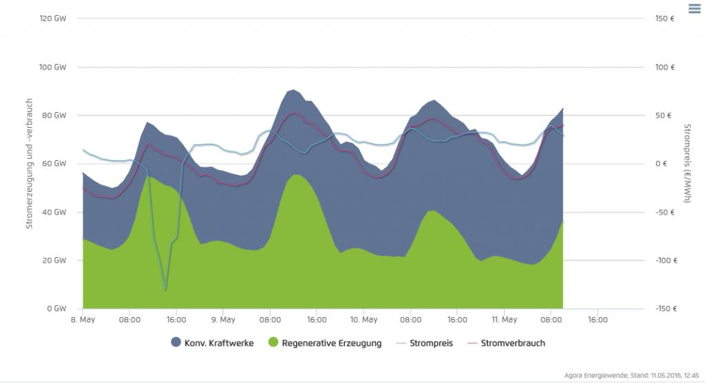 Konventionelle Stromerzeugung (blauer Bereich), Stromerzeugung aus erneuerbarer Energie (grüner Bereich), Stromverbrauch (rote Linie) und Strompreis (hellblaue Linie) in den vergangenen Tagen (Grafik: Agorameter des Thinktanks Agora Energiewende, abgerufen 10.5.2016, 12:45 Uhr)