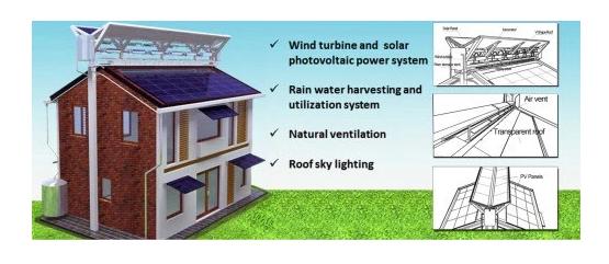 Konzept für ein kombininertes Solar- und Windkraft-Dach mit Regenwasser-Sammler (Screenshot von trendintech.com)
