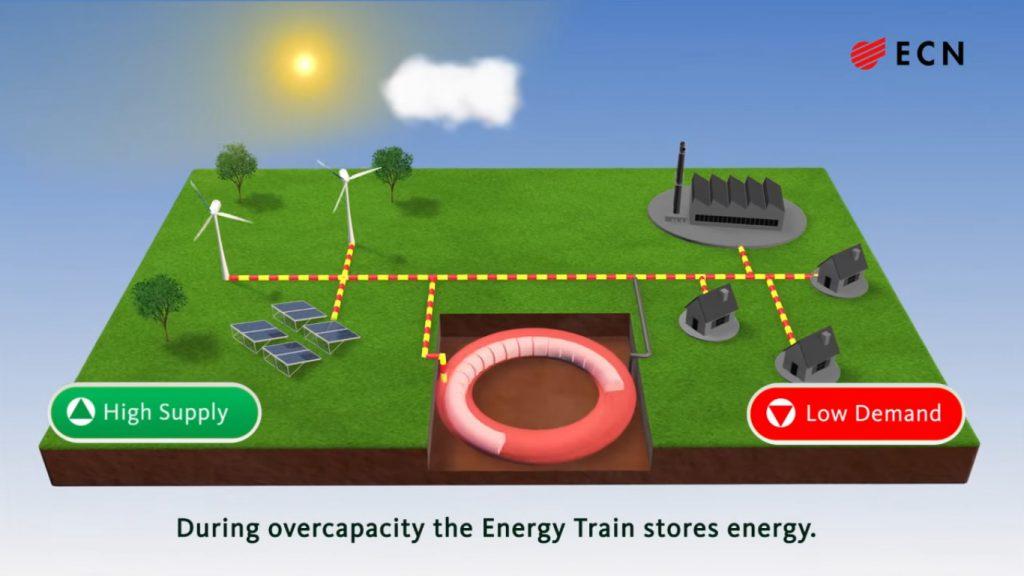 Die theoretische Funktionsweise des Energy Train (Screenshot von Youtube)